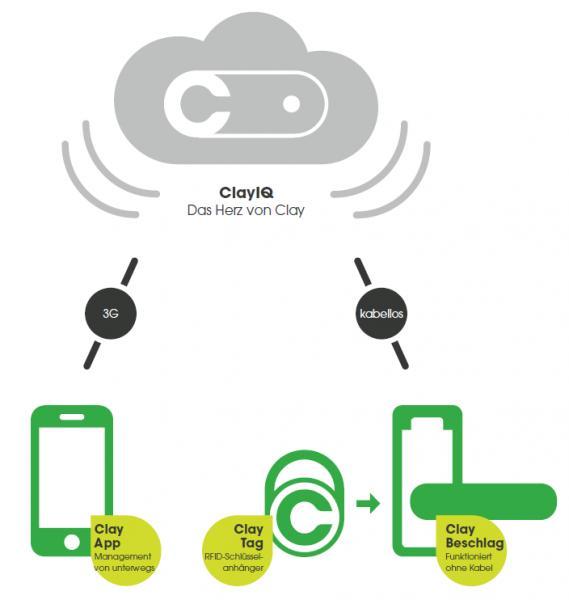 Industrie + Handel - Cloud Zutrittskontrolle